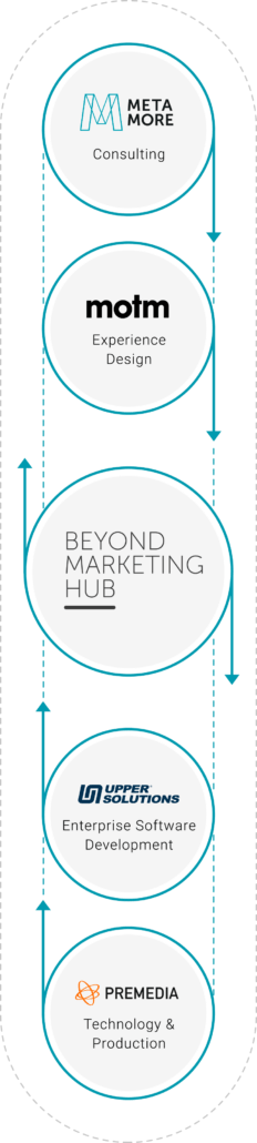 Logos Beyond Marketing Hub